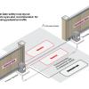 Cách lắp cửa cổng tự động Telecopic